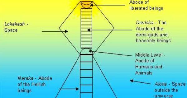 Decode Hindu Mythology Lokas The Planets Of Advanced Aliens Cosmology Jainism Cosmology Universe