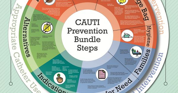 cauti prevention bundle
