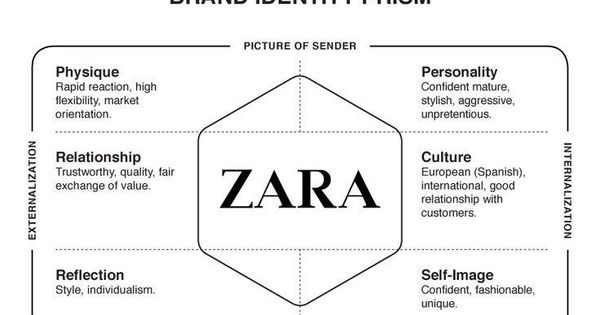 zara operation strategy Understanding and analyzing zara's operational strategy that has allowed it to position itself as one of the most successful retailers in the world.
