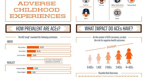 How are adverse childhood experiences related