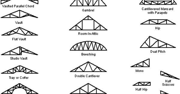 steel roof truss designs  smb  this design detail could come in handy when designing my little