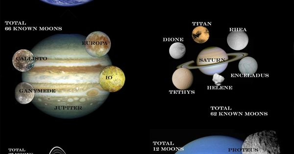 planets and their moons list - photo #4