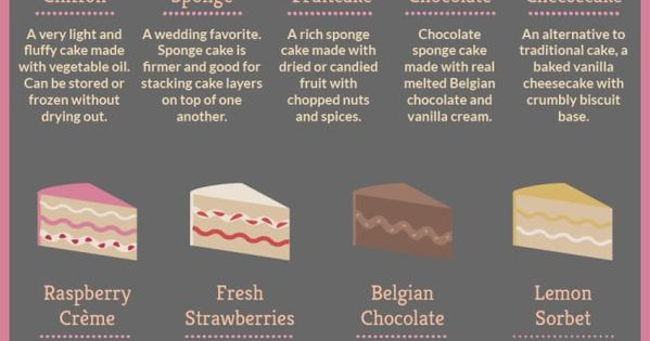 Cake Commitments - This infographic from Hitched sets out to offer a