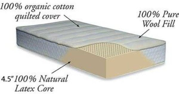 Land And Sky 80 0085 4 5 Acorn Crib Mattress By Land And Sky 537 79 Land And Sky 80 0085 Feature Size For Crib Col Crib Mattress Mattress Pure Products