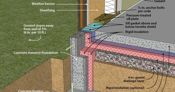 Insulated Slab Foundation Slab On Grade With Masonry