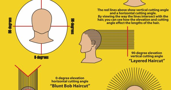 how to cut angles in hair