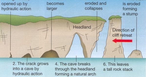 Wave Erosion Diagram images h llarna Pinterest