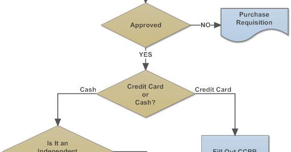 000 Example Image Purchasing & Procurement Process Flow Chart