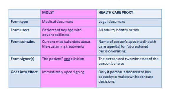 health care proxies health Pinterest Health care - medical proxy form