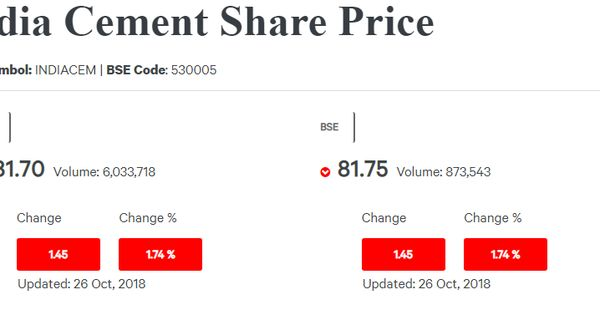 India Cement Share Price Fluctuates At Every Moment And Thus It Is Vital For All Potential Investors To Keenly Share Prices Bombay Stock Exchange Share Market