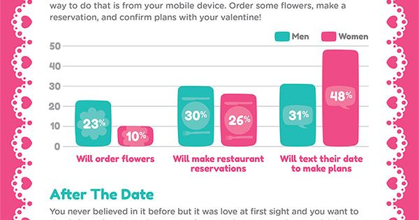 I wrote this copy --> Valentine's Day Infographic: Let your smartphone be