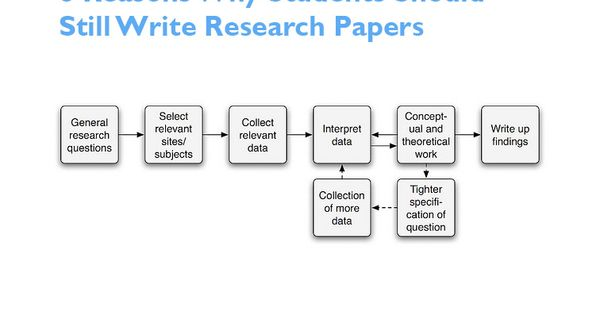 teacher resources writing a research paper Find quality lessons, lessonplans, and other resources for middle school research writing and practices and much more.