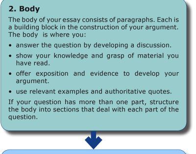 Structuring a paragraph in an essay