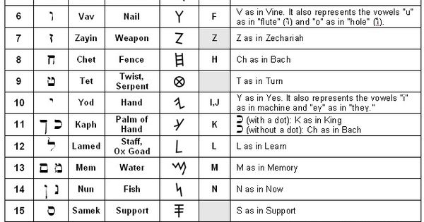 ancient hebrew letter meanings by sum1good on deviantart hebrew israel alphabet and the o jays 630
