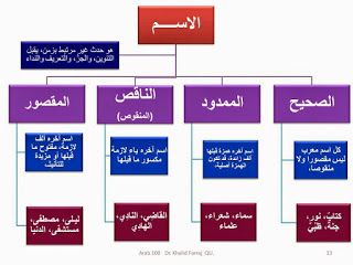 مخططات مفاهيمية لطلبة المرحلة الابتدائية Learn Arabic Language Arabic Kids Arabic Language