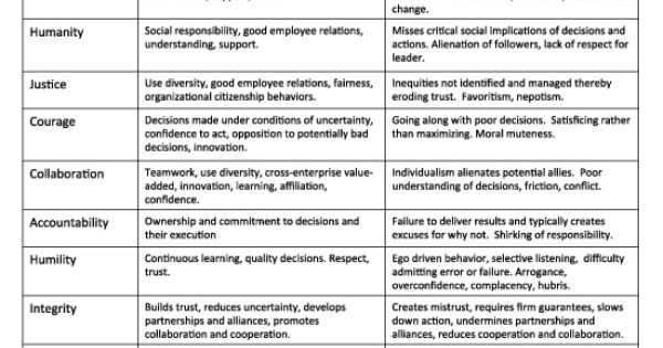 Developing Leadership Character Ivey Busines Journal Motivation Qualities Essay On Trait Of A Good Leader
