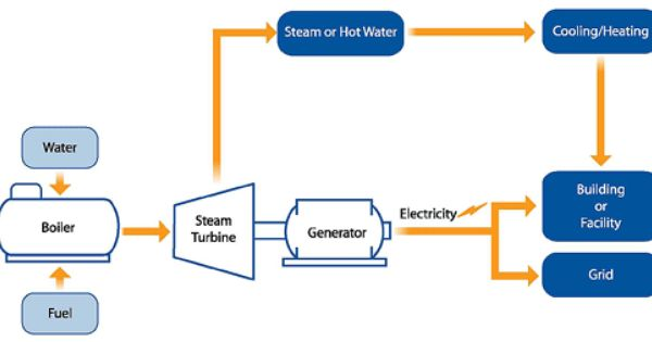 Basic Information Combined Heat And Power Partnership Us Epa Steam Boiler Steam Generator Boiler