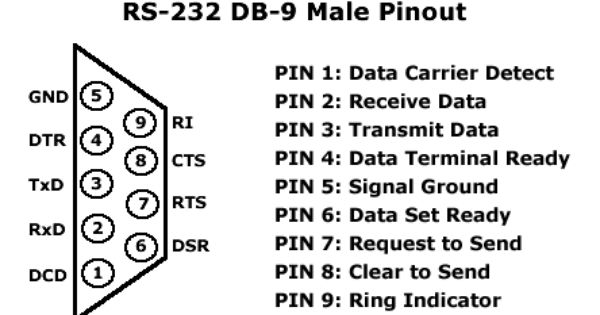 db 9 wiring diagram rs 232 db 9 male pinout rs 422  word search puzzle  definitions  rs 232 db 9 male pinout rs 422  word