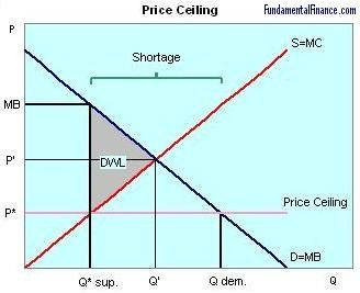 This Graph Shows That Price Floors And Ceilings Harm The Economy Economics Graphing Financial News