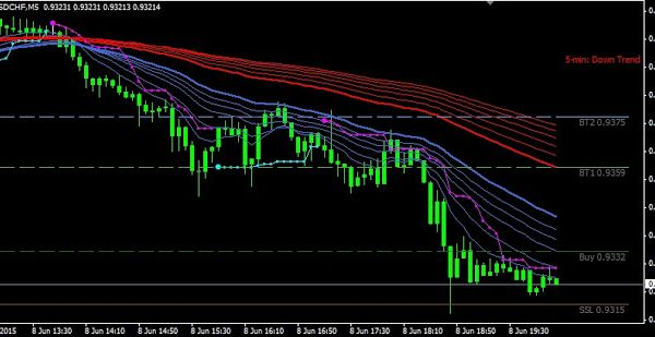 Free Download Cynthia S Signal Entry Stop Scalping System