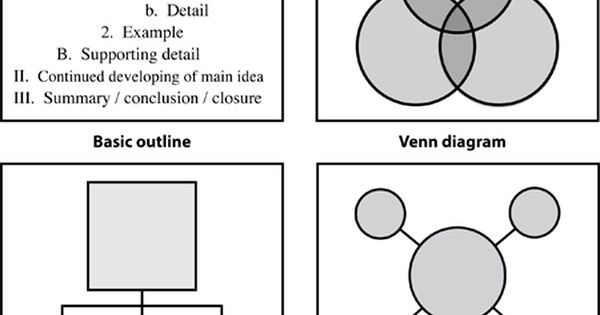 Four Examples Of Graphic Organizers: Outline, Venn Diagram, Hierarchical Organizer, And Bubble