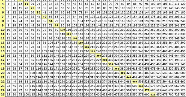 Multiplication charts from 1 100 multiplication chart up for 1 100 multiplication table