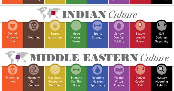 Colors and Culture - How colours are understood by various world cultures and religions. Interesting just how varied colour symbolism can be!
