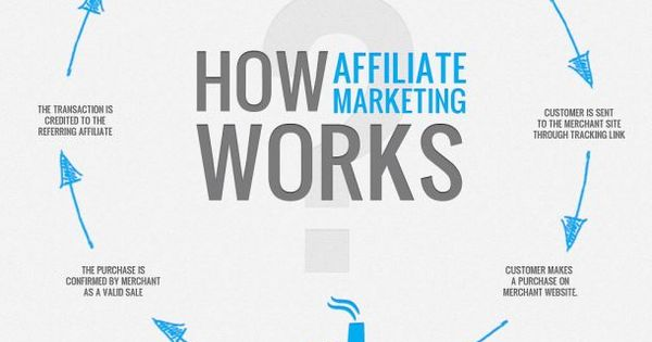 affiliate marketing explained by dating