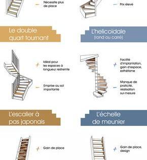 Les Differentes Formes D Escaliers Combles Dessin Escalier Et