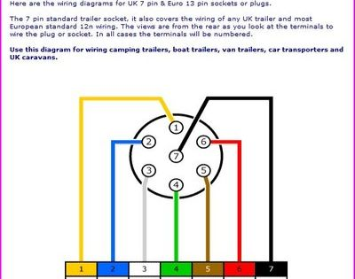 trailer wiring diagram on trailer wiring connector diagrams for 6 wire diagram trailer on cr4 th wiring harness conversion u s to european
