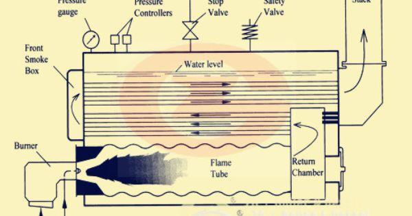 Three Pass Fire Tube Boiler Design Boiler Gas Boiler Chemical