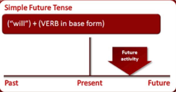 Simple Future Tense Pengertian Fungsi Rumus Dan Contoh Kalimat Beserta Latihan Soal Latihan Belajar Ungkapan