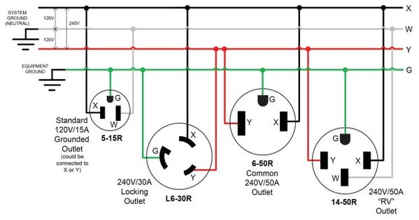 Build a 240V Power Adapter for Your MIG Welder | Make: | Outlet wiring,  Electrical plug wiring, Rv outletPinterest
