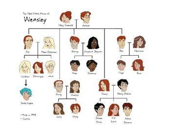 Spanish Family Tree Harry Potter Next Generation Harry Potter Facts Harry Potter Family Tree