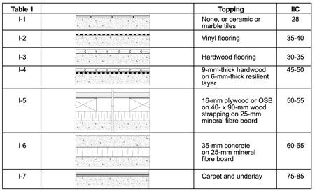 Impact Insulation Class Iic Ratings For Various Floor Construction Types Building Systems Flooring Construction Types