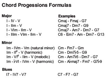 Chord Progression Formulas Jazz Chord Progressions Music Theory
