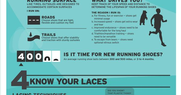All you need to know about runningshoes! running workout fitness runners
