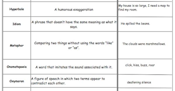 Language Arts: Figurative Language Chart with examples activities! Great reference sheet for