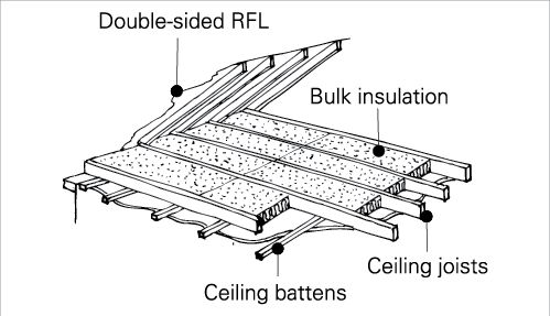 Insulation A Cross Section Diagram Shows A Pitched Roof