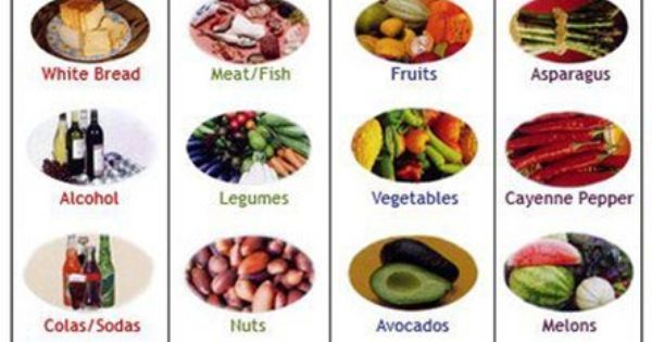 A simple alkaline and acid food list. We all need to eat