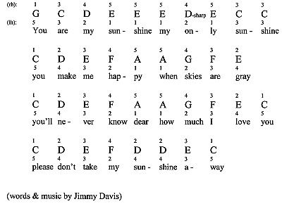 You Are My Sunshine For Piano Notes Fingerings Popular Piano