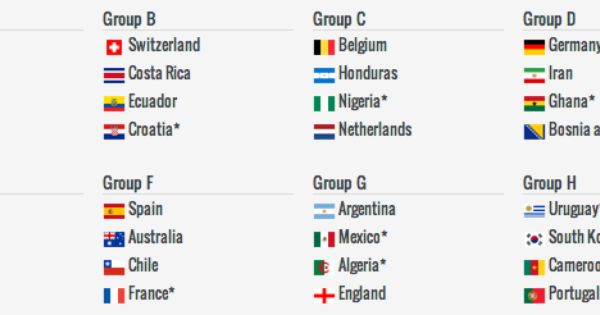 2014 World Cup Draw Simulator How Bad Is It Going To Be For Usmnt Pretty Bad Sideline Mlssoccer Com World Cup World Cup Draw Usmnt
