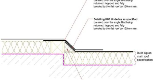 What Should You Look For In A Gutter Guard System Gutter Guard Gutter