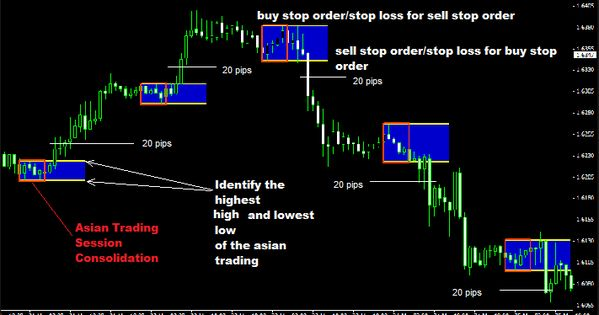 Learn How To Trade The 20 Pips Asian Session Breakout Forex
