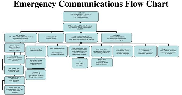 Ideas for a Communication Planning | Emergency ...