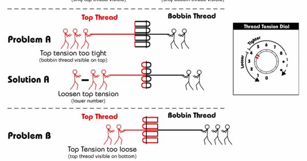 Understanding thread tension, and what to do about it (in ...