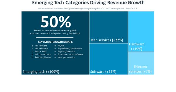 Emerging Tech Categorie Driving Revenue Growth Technology Industry Information Paraphrasing Tool Quora
