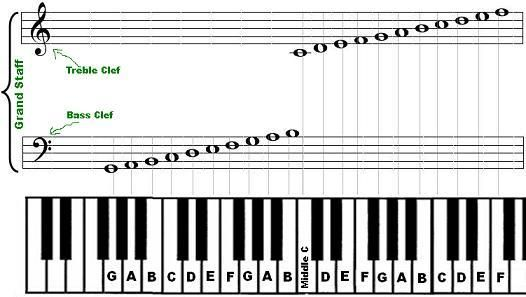 Google Image Result For Http Www Piano Keyboard Guide Com Images