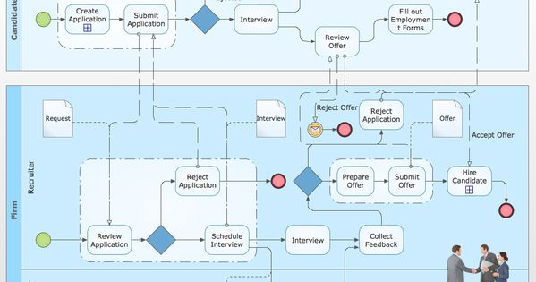 26 Business Process Model Diagram Technique Business Process