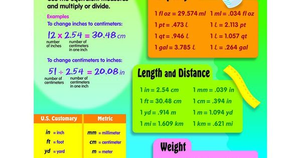Chart measurement conversion en cuisine mesure et cuisines - Convertisseur mesure cuisine ...
